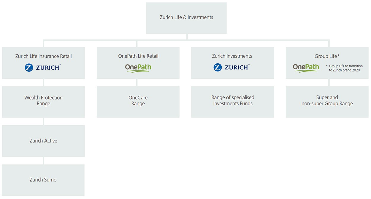 Zurich and OnePath Life offerings