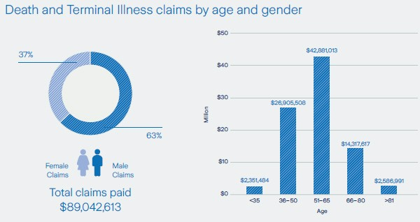 Death and terminal illness claims by age and gender